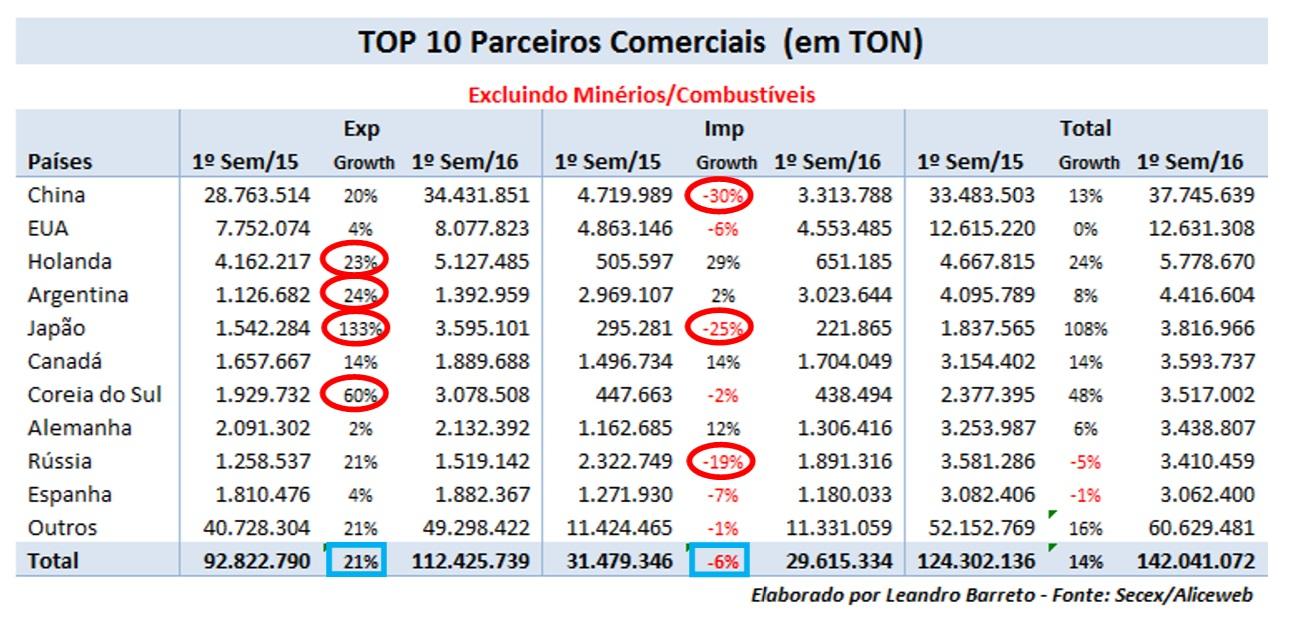 Resultado de imagem para principais produtos importados pelo brasil 2016